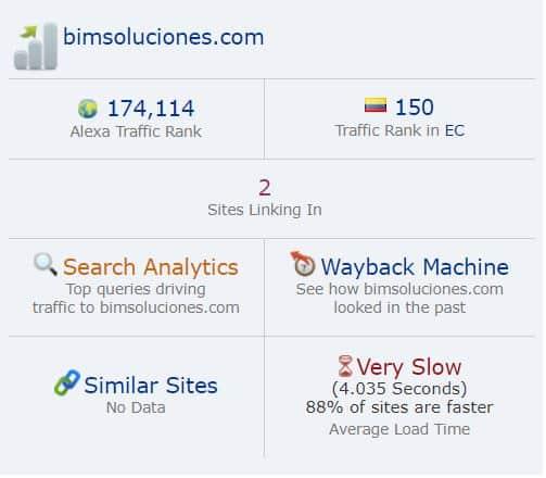 Alexa Ranking Bim Soluciones 09-03-2021